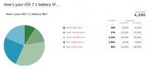 iOS-7.1-encuesta-bateria-656x299
